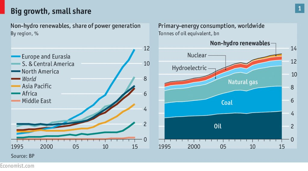 80% of the world's energy comes from fossil fuels. We need clean-energy innovation, and lots of it: https://t.co/cbreBVAG5k @TheEconomist