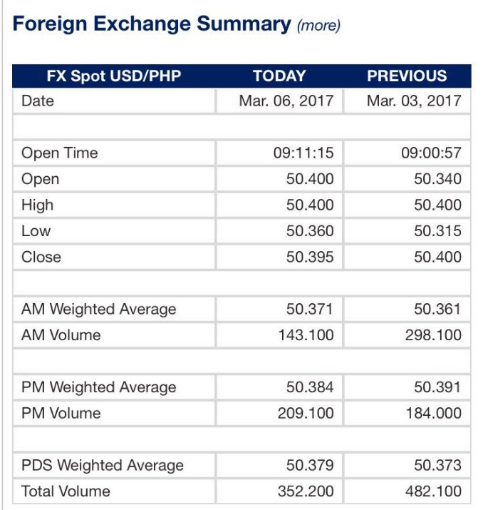 The philippine peso slightly strengthened against the us