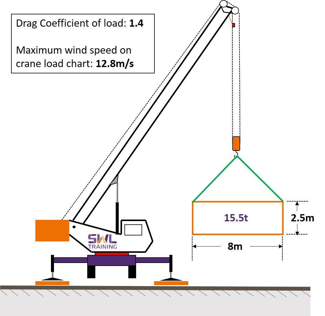 Crane lift Calculators