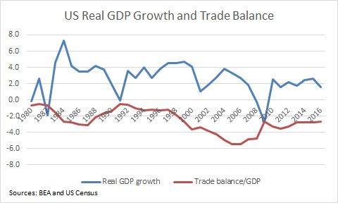 balance of trade deficit