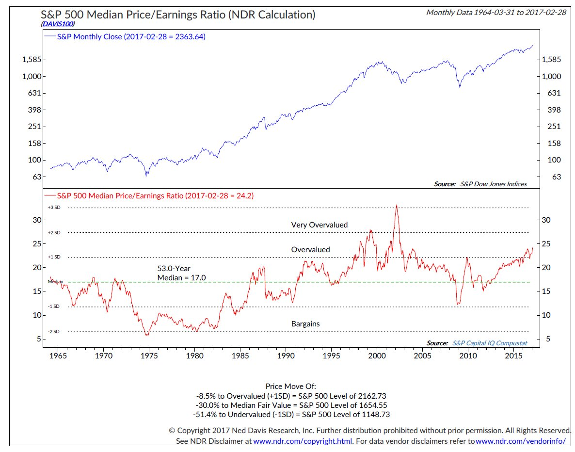 $SPX median PE highest since aftermath of .com bubble. @NDR_RESEARCH https://t.co/Gz4vIWBc2J