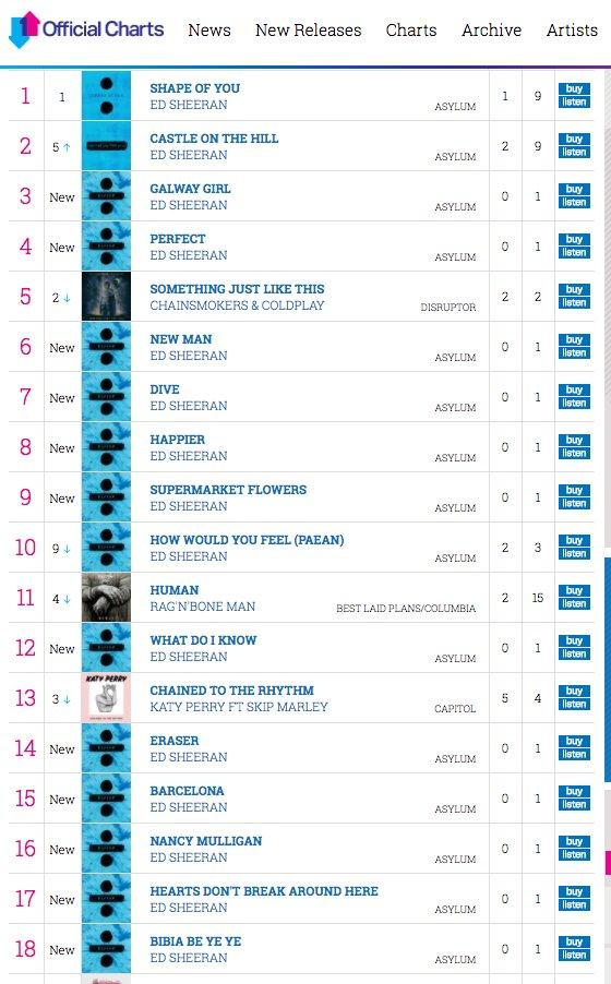 Blumming heck, just saw the new midweek singles chart. #SomethingLikeAPhenomenon https://t.co/PoPM2bdfvx