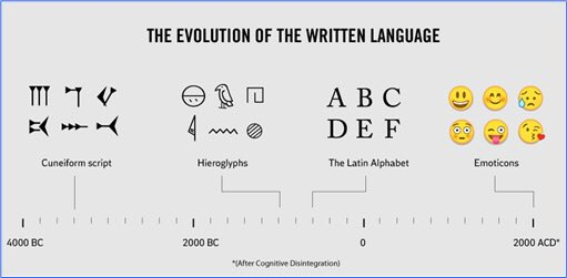 Chapter 17 Origins And Evolution Of Writing Systems Language