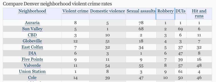 Screenshot of the crime rate comparison table