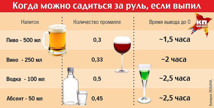 Сколько можно выпить пива за рулем