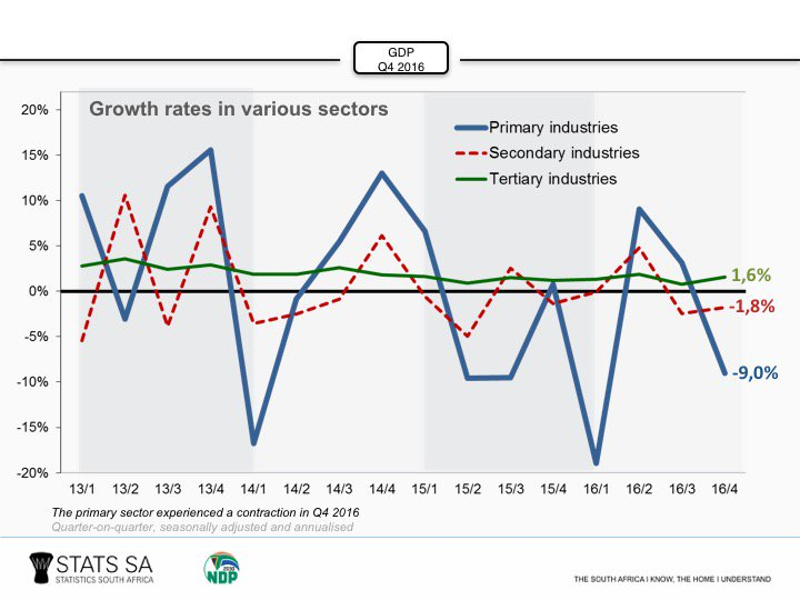 why has the primary sector declined
