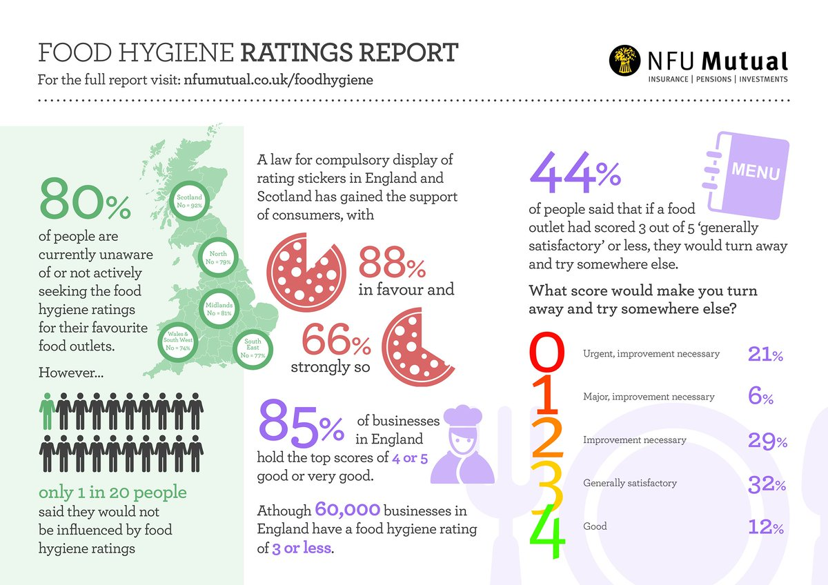 Would your @foodgov #hygiene score make customers walk away? Check out the #infographic & find out more here: https://t.co/4SqaotdDH8 https://t.co/0IMe3oaJYl