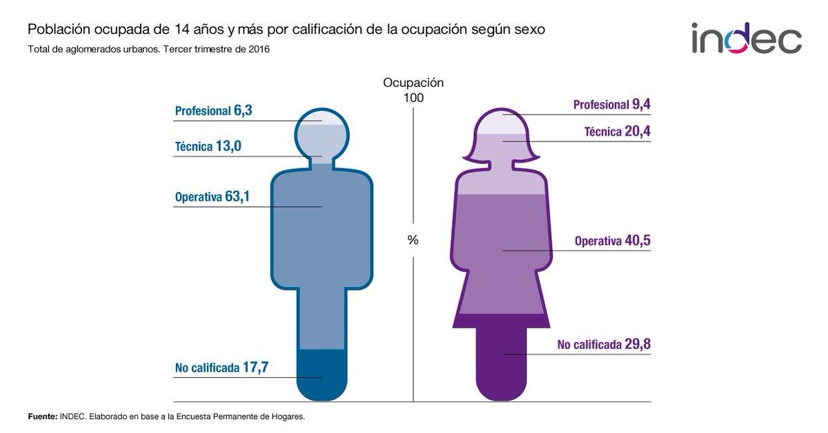 Indec Argentina на твитеру Mañana Es El Día Internacional De La Mujer 8m Mirá Los Indicadores Sobre Situación Laboral Calificación Ocupacional Y Brecha De Ingresos Https T Co Gbshx8zyz7