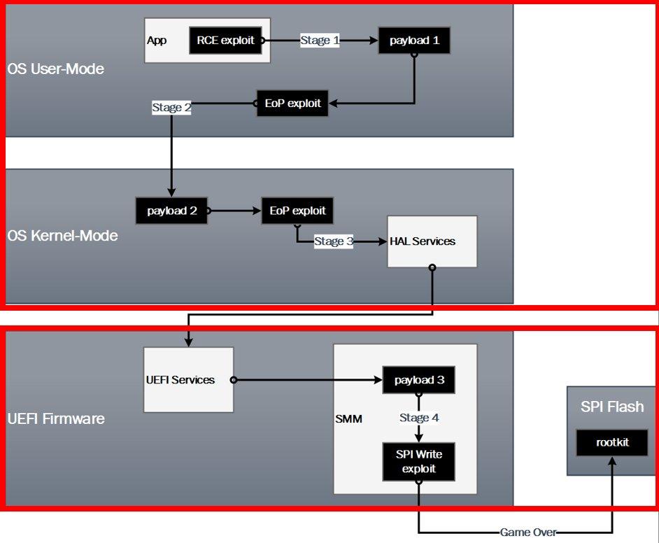 ... https://www.blackhat.com/docs/us-16/materials/us-16-Wojtczuk-Analysis-Of-The- Attack-Surface-Of-Windows-10-Virtualization-Based-Security-wp.pdf … ...