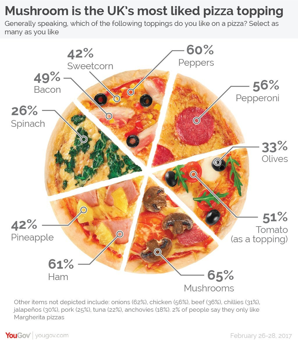 Cb insights on twitter mama mia this pie chart out of the uk 121 pm 7 mar 2017 nvjuhfo Images