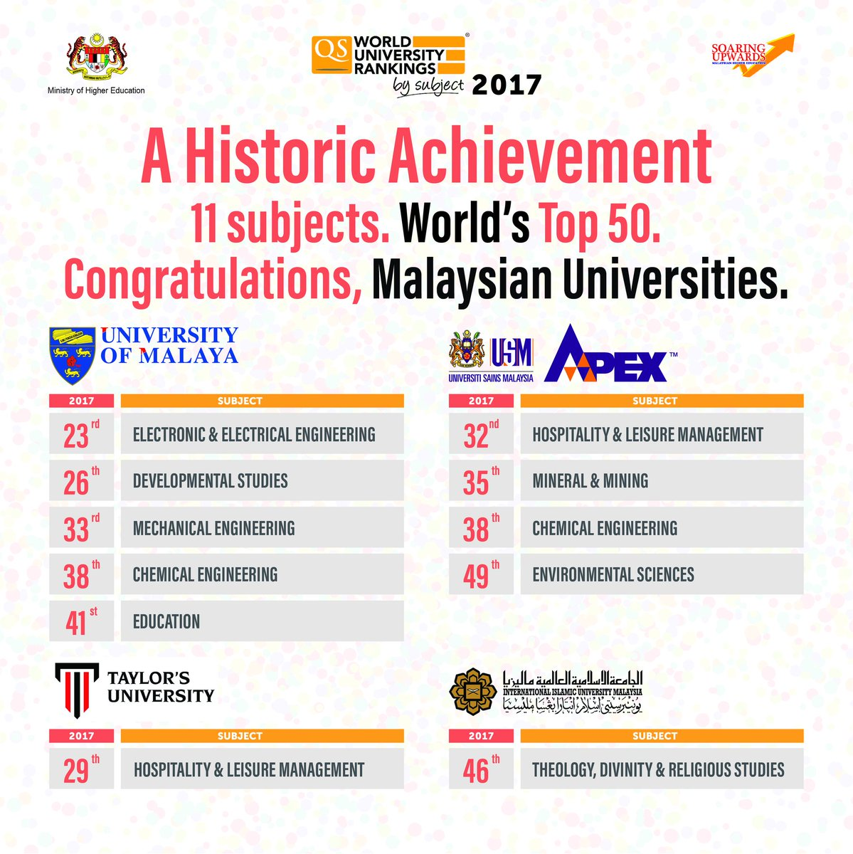 Idris Jusoh On Twitter Qs World University Ranking By Subject By 2017 Alhamdulillah Congratulations To Our Universities For Their Stellar Performance Https T Co Nct2axxumi