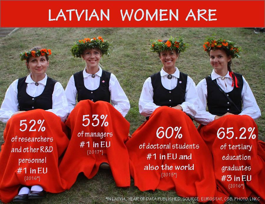 latvian mail order bride