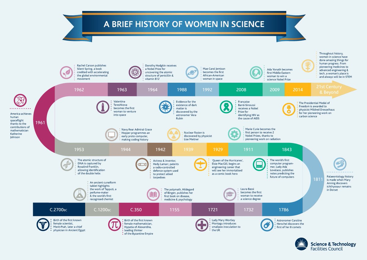 A brief history of women in science #InternationalWomensDay #BeBoldforChange https://t.co/JgZUu7mPok