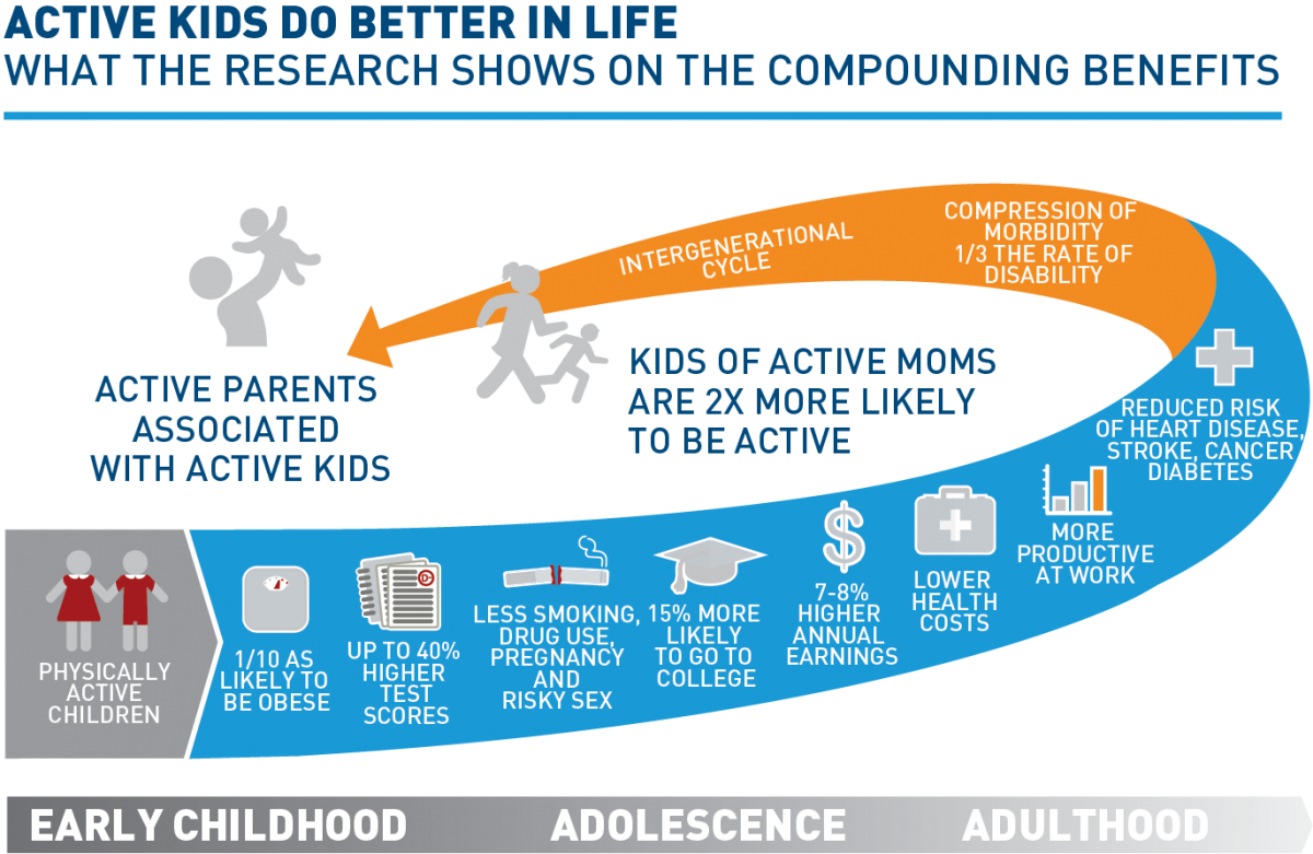 Sportzconsult On Twitter Quot Active Kids Do Better In Life