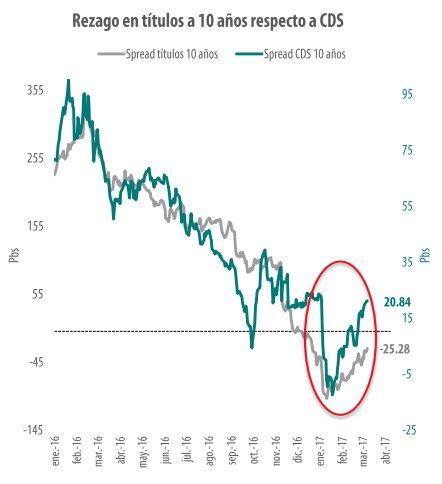 Aunque diferencial de CDS #Colombia vs #Mexico se ha corregido, #TES siguen rezagados. Tasa #10y podría subir más <br>http://pic.twitter.com/KvopPnTcBp