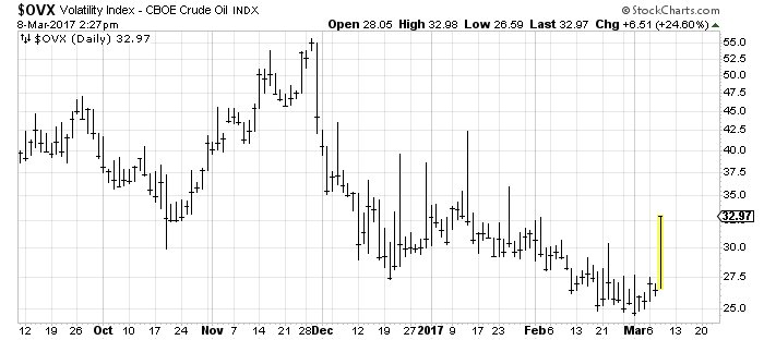 Big spike of volitility in OIL . OVX, CBOE chicago.