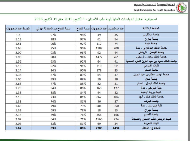 جامعة جازان Twitterren كلية طب الأسنان بجامعة جازان تحقق المركز الثاني على مستوى الجامعات السعودية في اختبارات هيئة التخصصات الصحية Https T Co A7zzkfuges