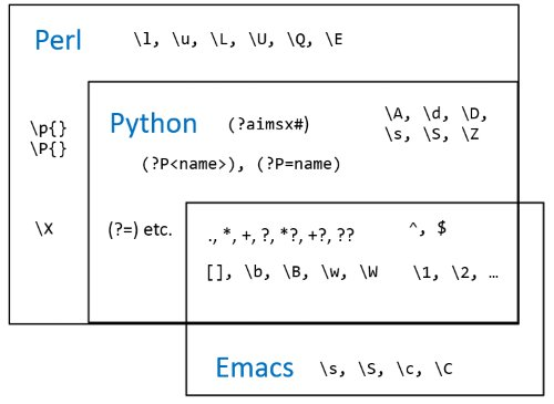 Comparing regular expressions in Perl, Python, and Emacs https://t.co/4F48w8SlPA https://t.co/5kRjTMElXw