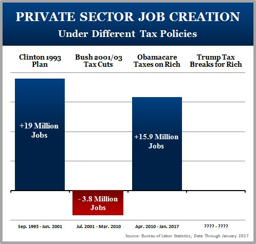 Image result for corporate tax breaks do not create jobs