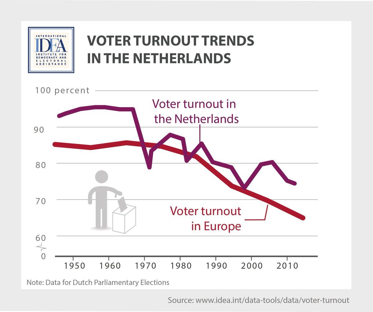 Risultati immagini per vote turnout trends netherland images