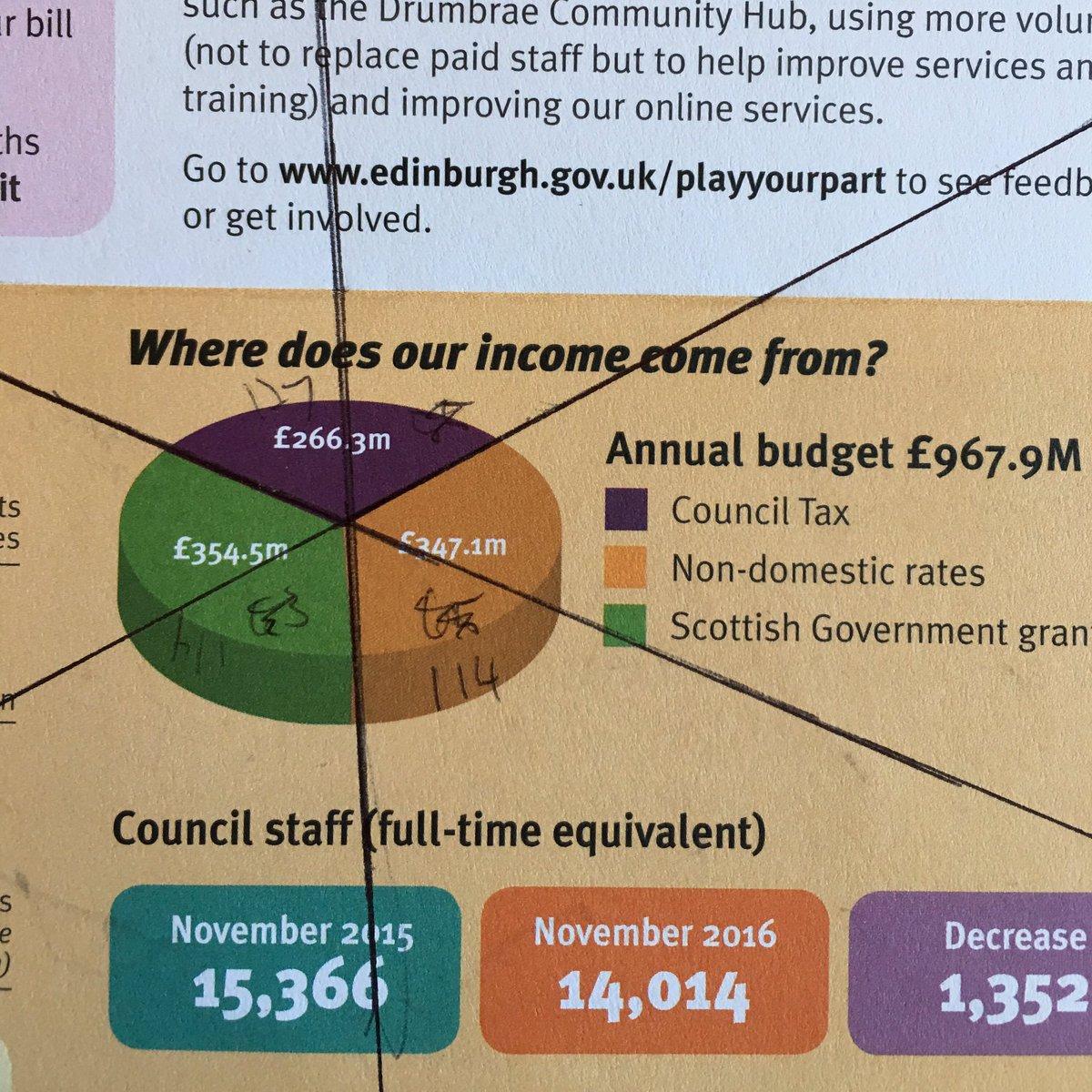 Josef Fruehwald On Twitter 3d Pie Chart Council Tax Has The
