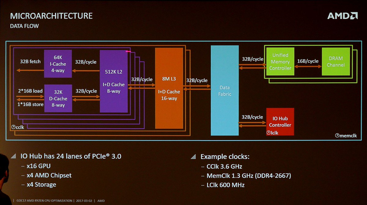 Matthias Waldhauer On Twitter Hardware Fr Provided An Amd Slide Describing Ryzen S Clock Domains And Infinity Fabric Bandwidths Https T Co Skry04o6wv Https T Co Ytix8vms91