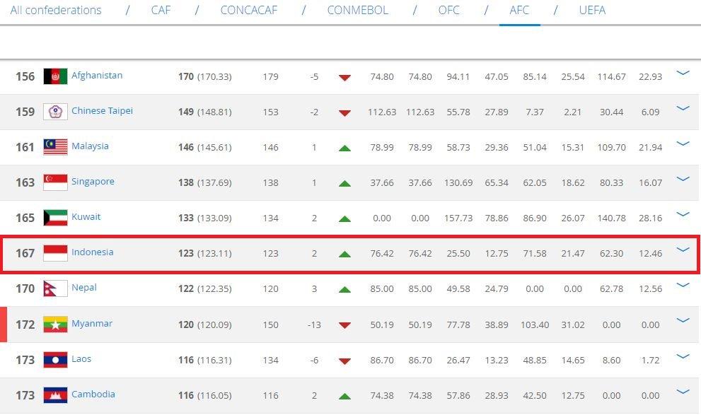 Peringkat Timnas Indonesia di FIFA