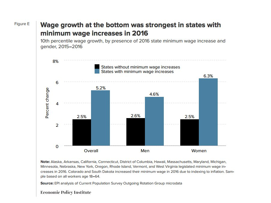 minimum wage legislation good or Raising the minimum wage - good or bad posted mar 2, 2016 in common questions 4 minutes even though it's been a bit since obama's state of the union address in 2014 where he proposed an increase of over 40% for the minimum wage, it's still a hot-button topic.