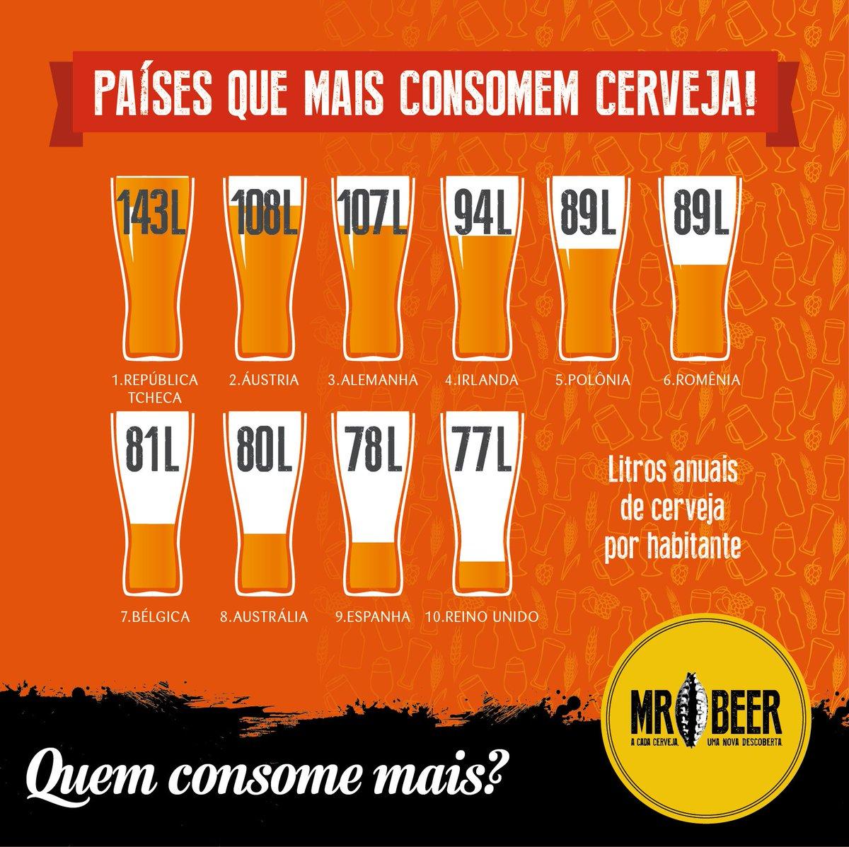 """Mr. Beer Cervejas auf Twitter: """"Veja o Top 10 do ranking de consumo anual  per capita de cerveja. Alguém adivinha onde está o Brasil? #brasil #ranking  #mrbeer #cerveja… https://t.co/F4RSNBEgLG"""""""