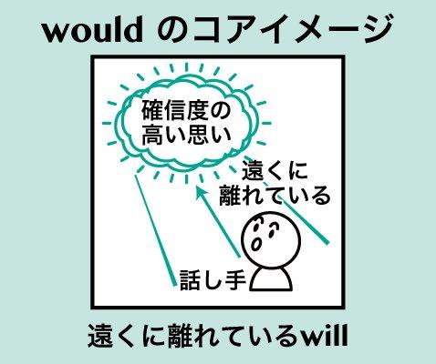 意味 would be