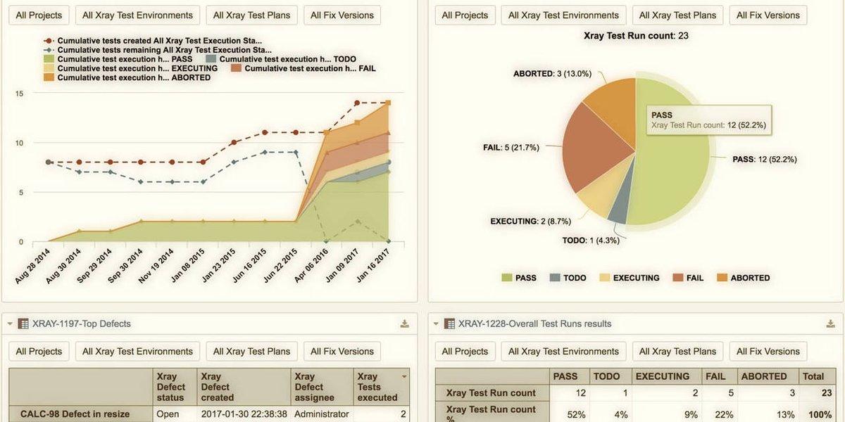 EazyBI On Twitter 5 Useful Reports For Xray Test Management XpandAddons JIRA Tco U9pWXRfzwj