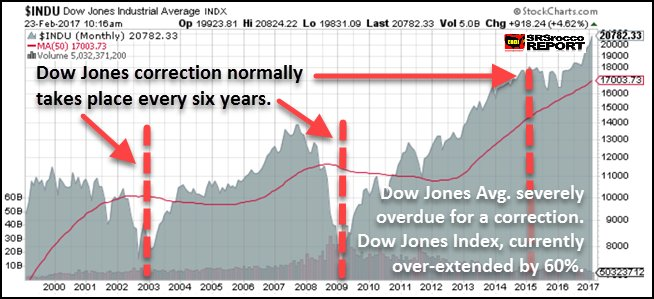 Image result for stock market corrections