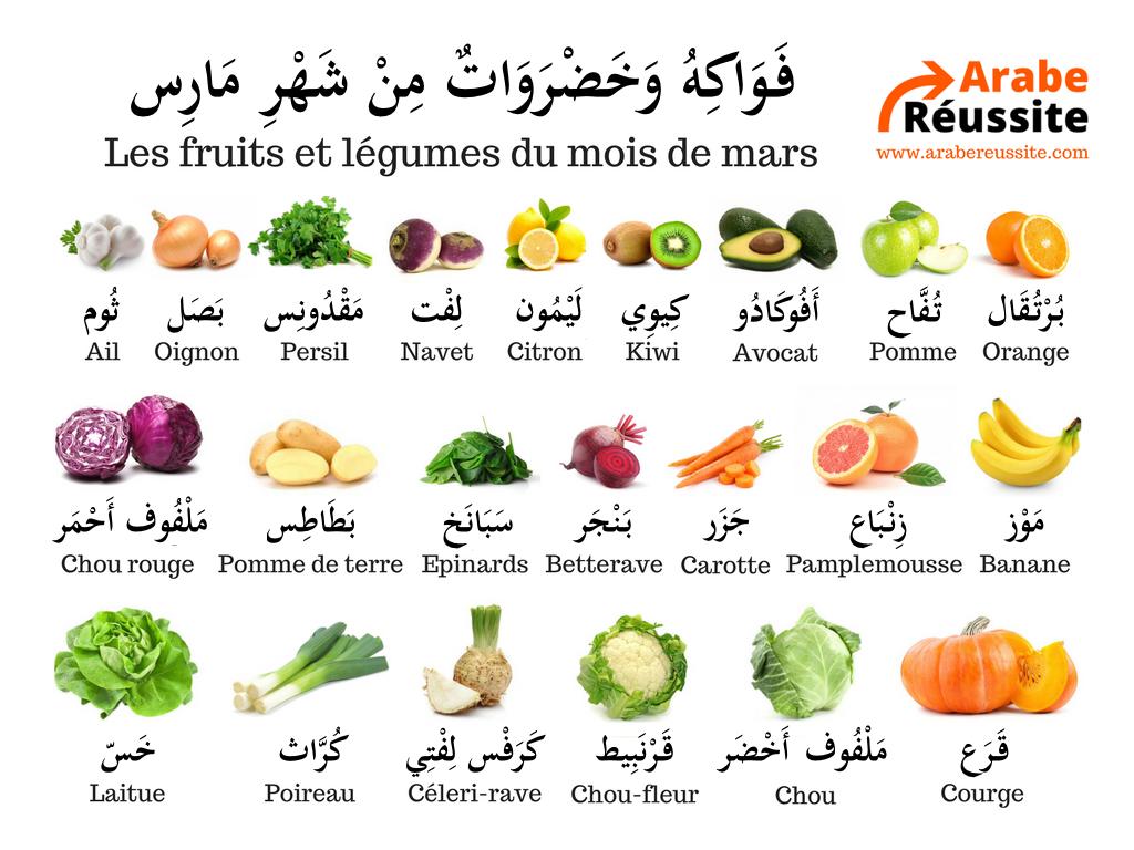 Fruit et legume en anglais lk36 jornalagora - Fruit ou legume en i ...