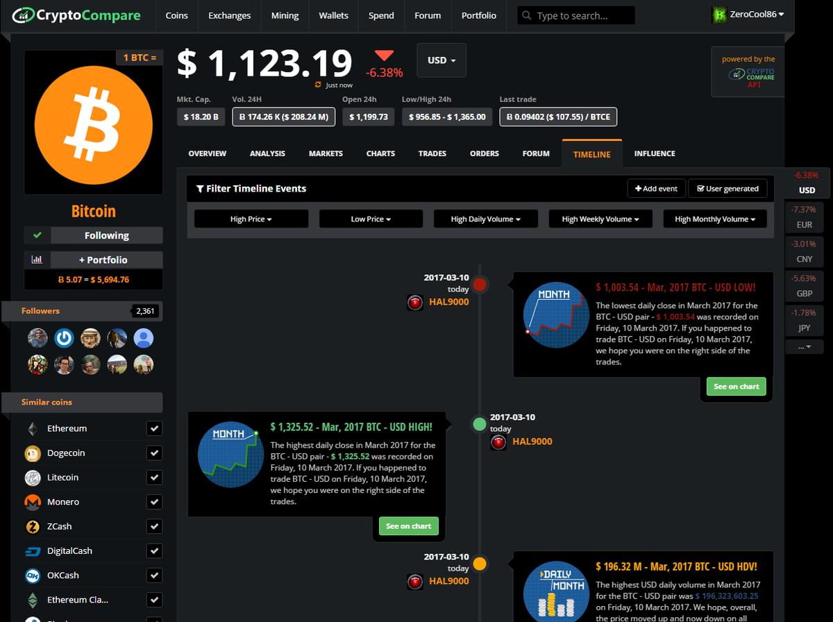 https://www.cryptocompare.com/coins/btc/timeline/USD