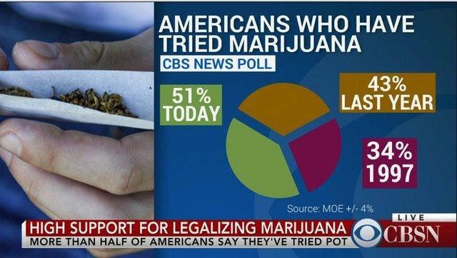 Pretty sure the American who made this chart has tried marijuana