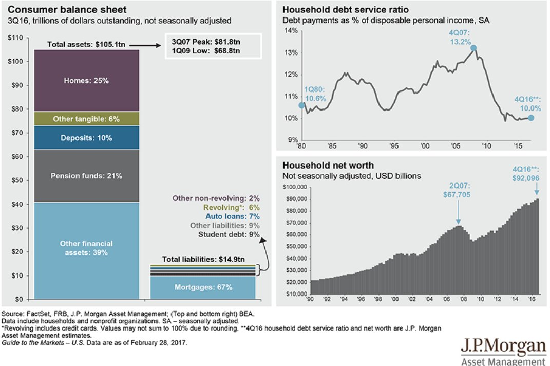 Households: Interest coverage at >40 yr low. Net worth at ATH + growing. Assets (if valued at 2009 lows) has 5x coverage of liabilities https://t.co/p24FGr3spG