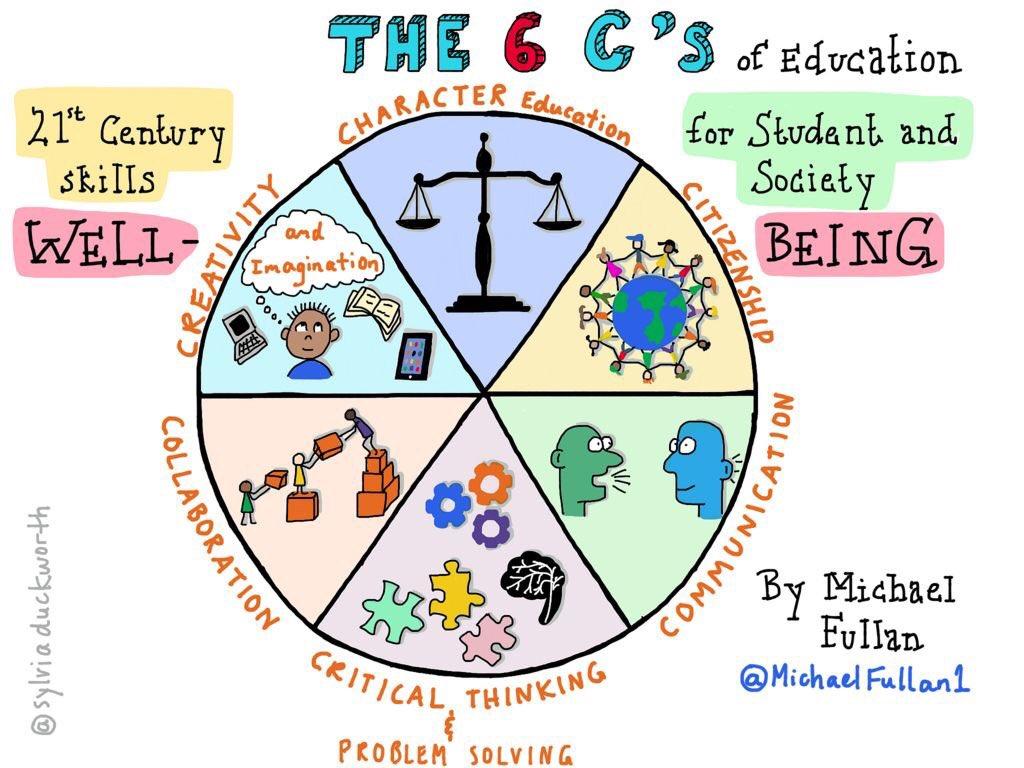 The 6 Cs of education. #edchatMENA https://t.co/5DrlL90vxV