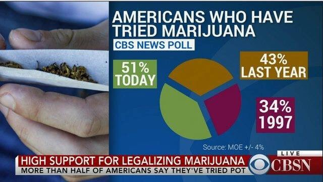 Just Throw In A Pie Chart People Love Pie Charts They Are Dataful