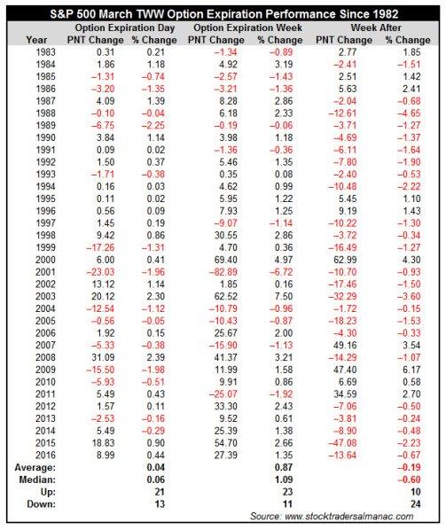 Статистика с 1982г. говорит о (фейк)росте на этой неделе. S&P500, Nasdaq