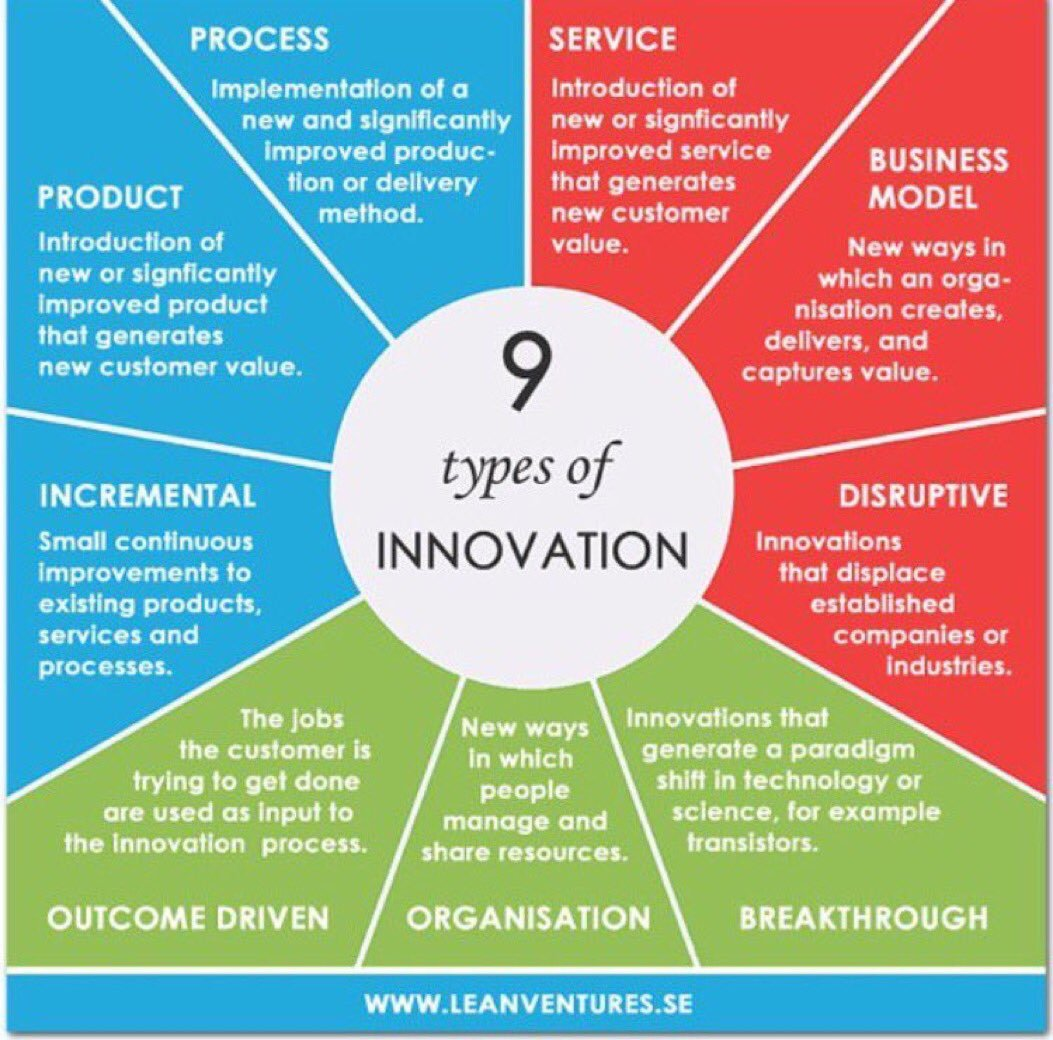 9 types of #innovation in driving #businessgrowth ! #bigdata #makeyourownlane 😄#defstar5  #IoT #retail #socialmedia https://t.co/8EjuGtWc7c
