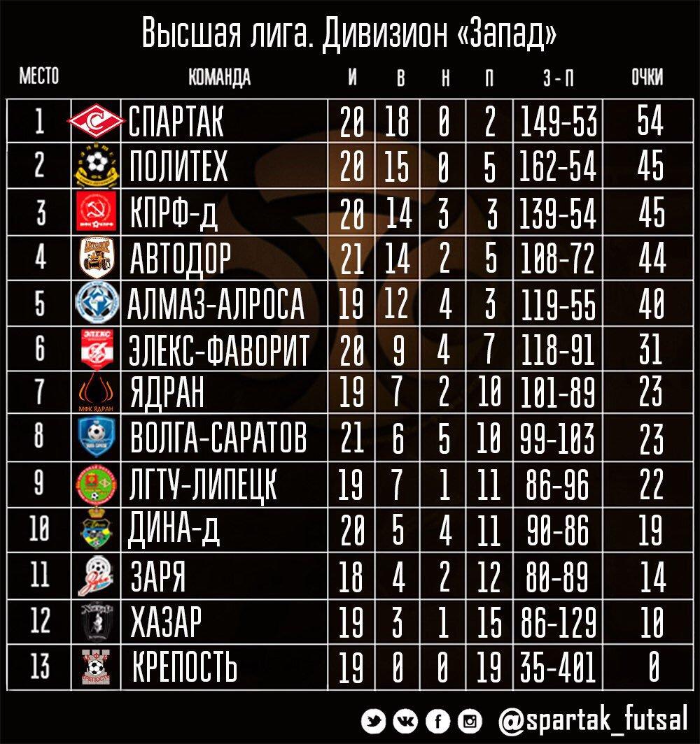 турнирная таблица по футболу лига чемпионов зависит, сколько стоит