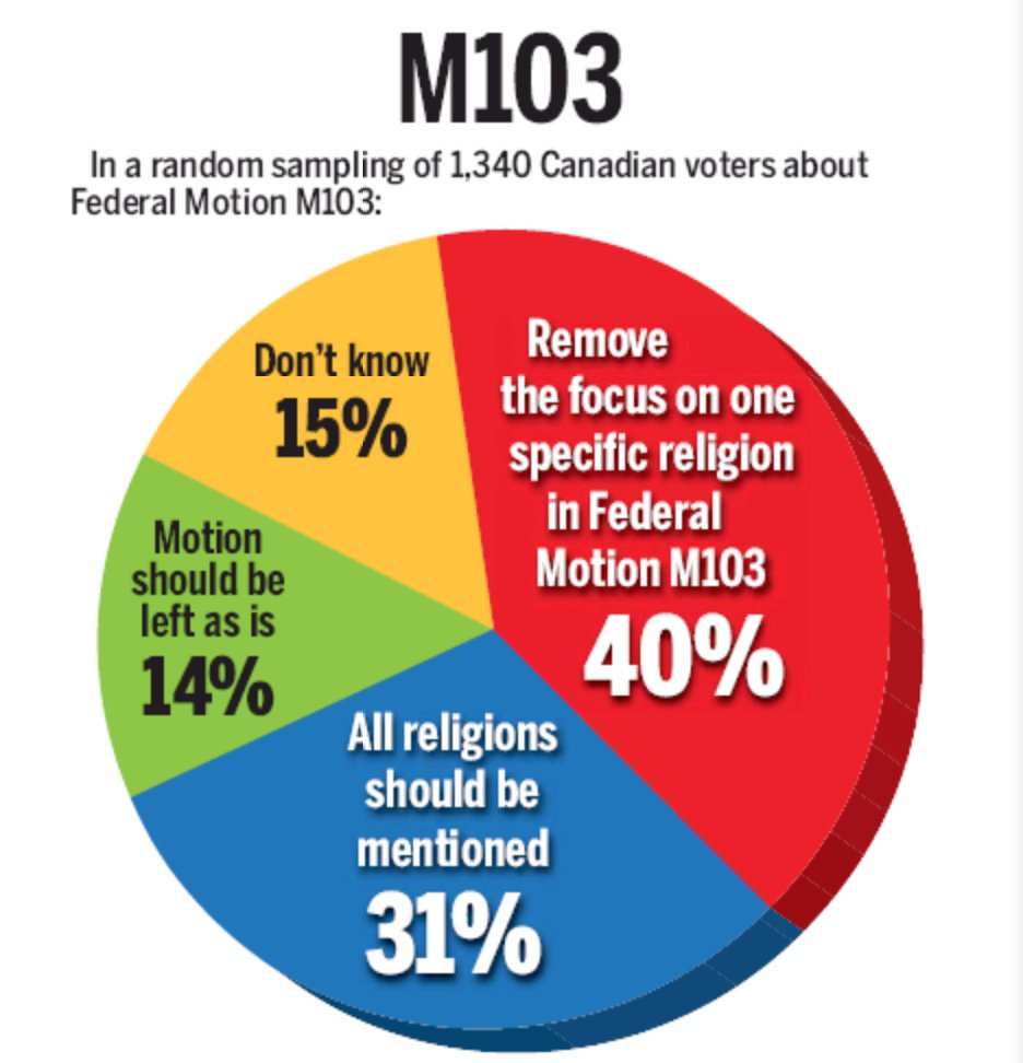 Only 14% of Canadians support M103, a new poll by Forum Research reveals. https://t.co/bWAdPcwxcG