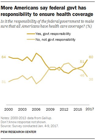 More Americans say government should ensure health care coverage https://t.co/qGvG72keP3 https://t.co/bkO6Jln73m