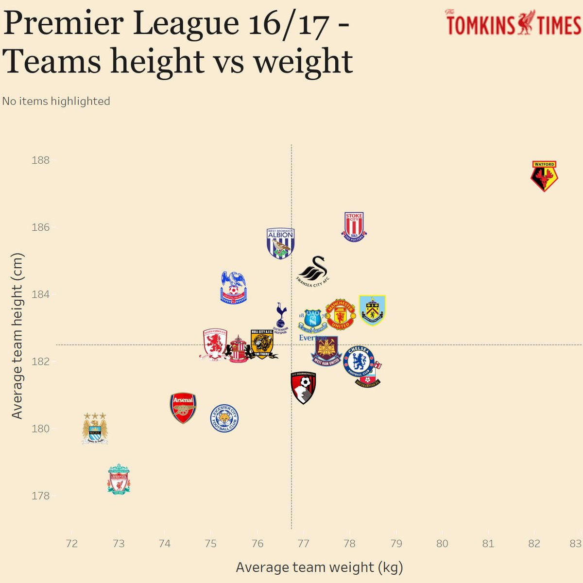 Premier league height vs weight