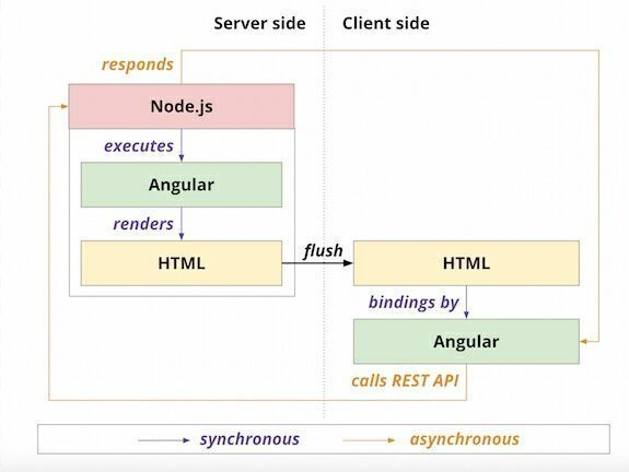A history of JavaScript across the stack