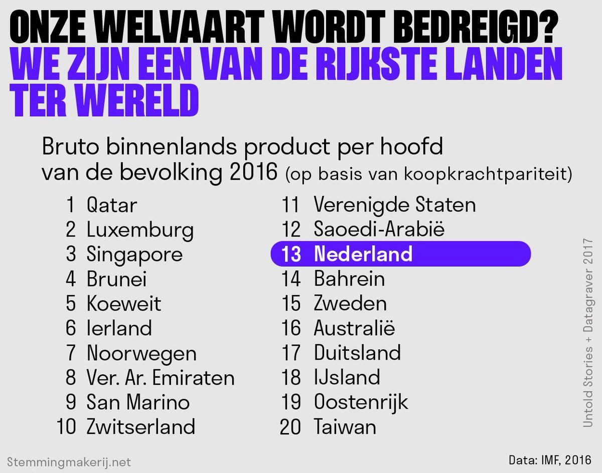 de rijkste landen ter wereld