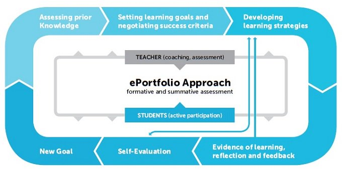 .@tanjavec: Each student should go through several #learning cycles in @ats2020project pilot! #ePortfolio #Mahara #OneNote #edtech #ats2020 https://t.co/Y4dDtiYQlP