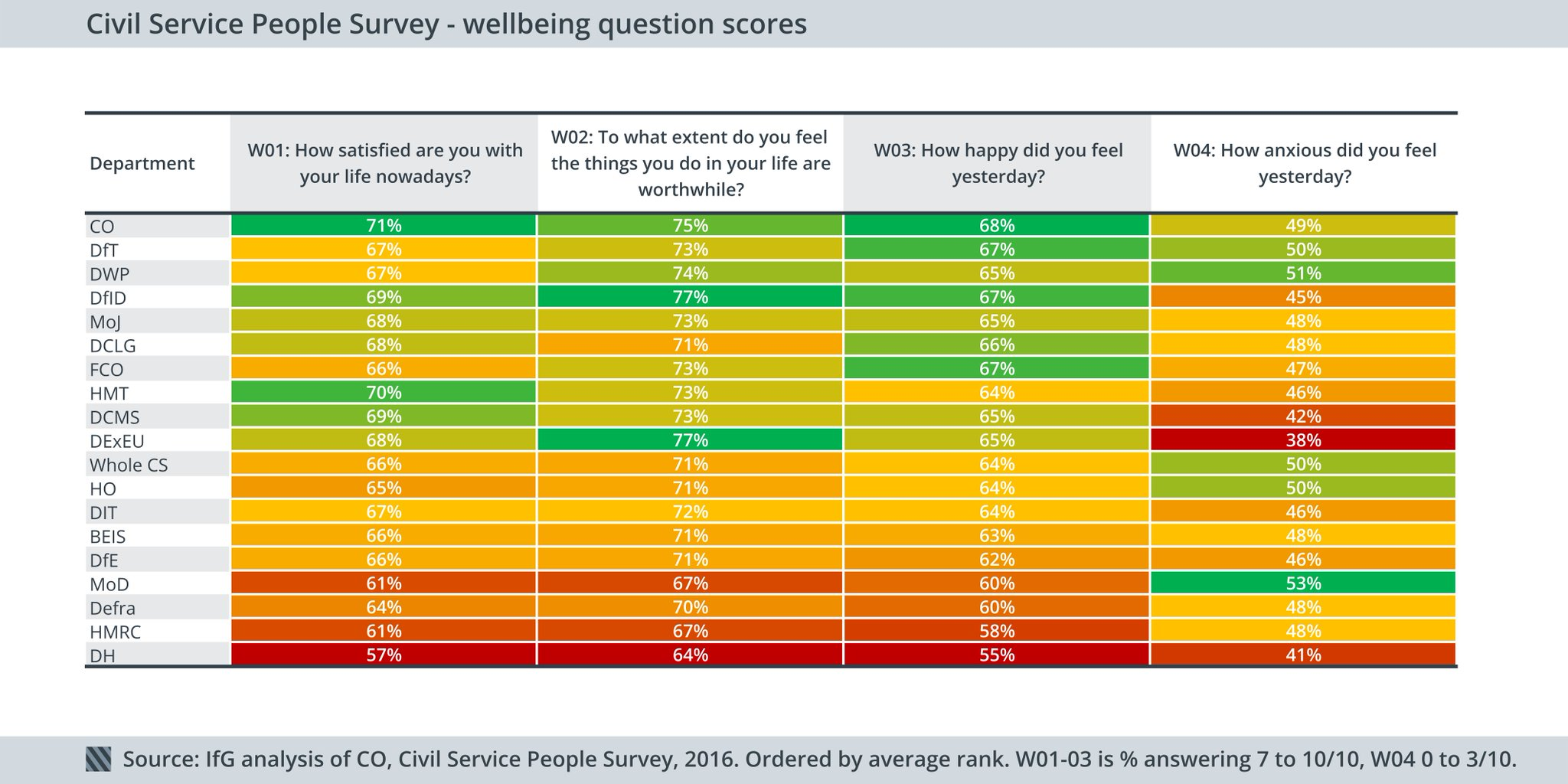 DExEU wellbeing fascinating: good scores, joint-highest score on doing worthwhile things, but more anxious than other depts #IfGBrexit https://t.co/BIWahvnNpL