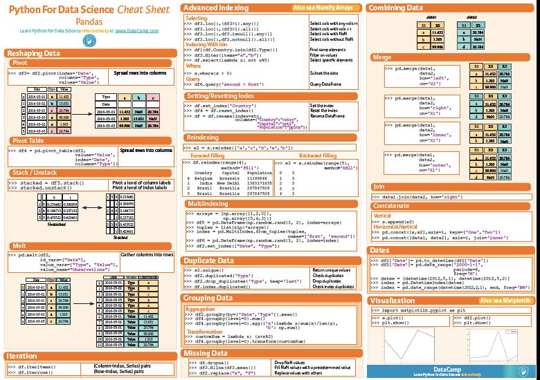 Datacamp Pandas Cheat Sheet