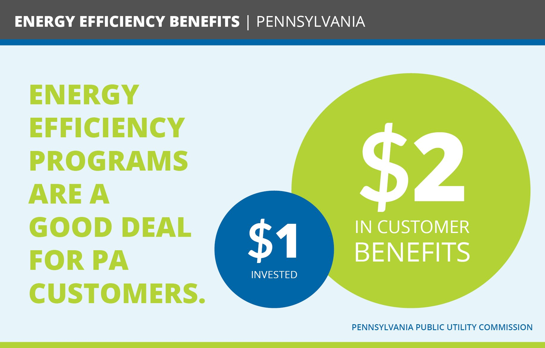 As #business leaders, we care about returns on investment. Pennsylvania businesses & citizens are getting a good deal on #energyefficiency. https://t.co/bM1SdYl69w